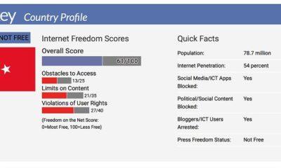 Türkiye İnternet Özgürlüğü Hakkında