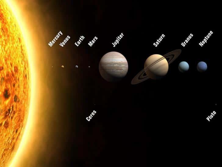 Haritalarda kuzey neden hep yukarıda kalır? | Düzlemde sıralanan gezegenler
