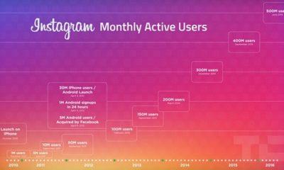 Instagram Kullanıcı Sayısı 600 Milyona Ulaşmış Durumda!
