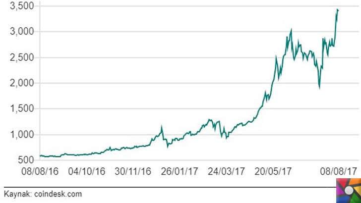 Digital para Bitcoin artık altından daha değerli! Altın onsunun 2 katı| Bitcoin'in fiyatı 2017 başından bu yana 3 kattan fazla arttı
