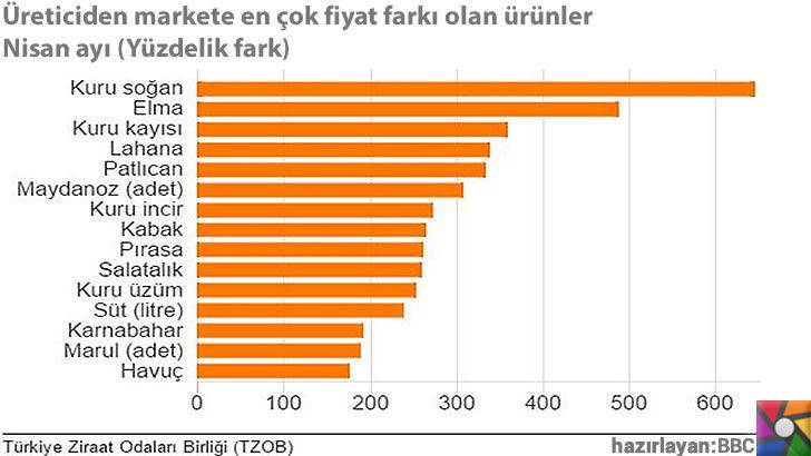 Dünya genelinde değişmeyen gıda fiyatları Türkiye'de neden yükseliyor? | Türkiye Ziraat Odaları Birliği (TZOB) Tarladan gelen fiyatla, market fiyatlarındaki farkı hesapladı