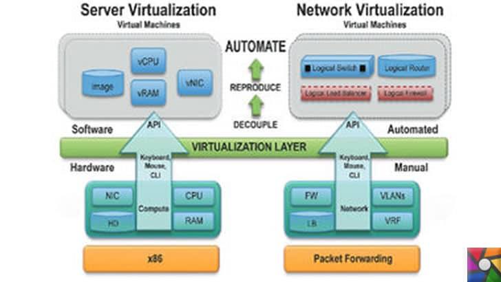 Sanallaştırma nedir? Sanallaştırmanın Faydaları ve Çeşitleri Nelerdir?   Server ve Network Sanallaştırma