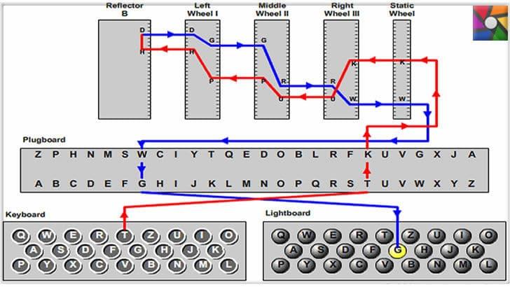 Nazilerin mesajlarını gizli şifreleme yapan Tarihin en kötü makinesi: Enigma | Enigma'da T tuşuna basıldığında sistemin nasıl şifreleme yaptığını anlatan bir işleyiş tablosu