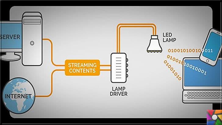 Lifi Nedir? Wifi Nedir? LiFi ve WiFi Arasındaki Farklar Nelerdir? | Işıkla güçlenen kablosuz ağ teknolojisi Lifi