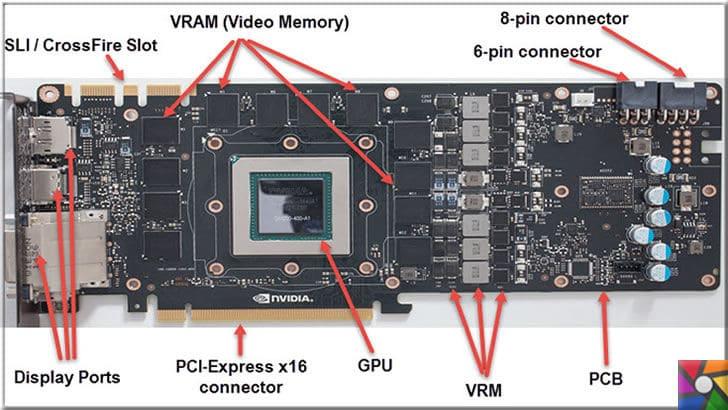GPU nedir? GPU ne işe yarar? Ekran kartı çeşitleri nelerdir? | PCI Express Grafik kartının üzerindeki bileşenler