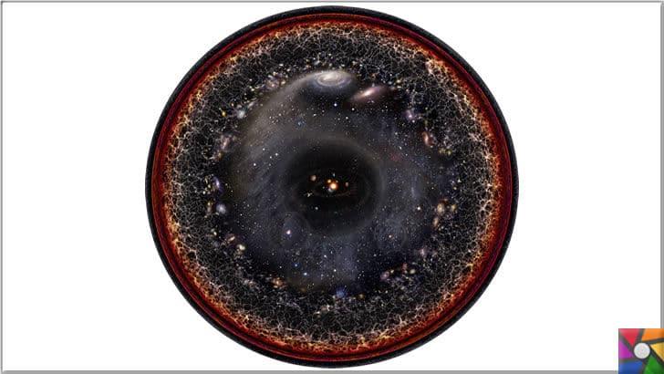 Hızla genişleyen ve sınırı bilinmeyen Evren nasıl oluştu? Evren nasıl işler? | Merkezinde güneş sistemi olan gözlemlenebilir evrenin bir illüstrasyonu Kaynak: Unmismoobjetivo