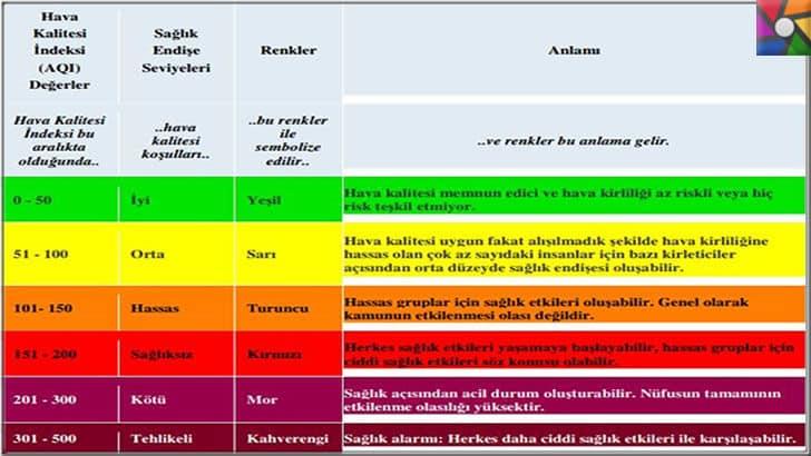 Hava kirletici maddeler nelerdir? Hava kirliliği ölçülür mü? | EPA Hava Kalitesi İndeksi aralıklarına göre iyi kötü arası değerlendirme kriterleri