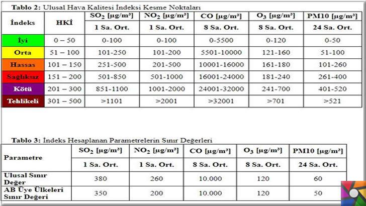 Hava kirletici maddeler nelerdir? Hava kirliliği ölçülür mü? | partikül maddeler (PM10), karbon monoksit (CO), kükürt dioksit (SO2), azot dioksit (NO2) ve ozon (O3) 5 temel kirletici için hava kalitesi indeksi hesaplamaları