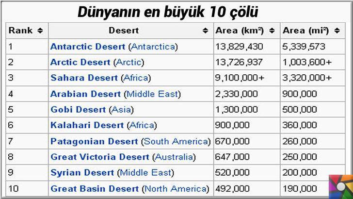 Dünyanın en büyük 10 çölü hangileridir? Neden Antarktika çöl?   Dünyanın enbüyük çöllerinin kilometrekare ve mil cinsinden listesi