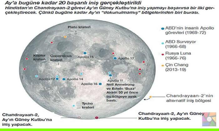 Tamamlanan ve devam eden Ay görevleri