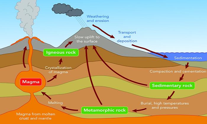 Kayalar nasıl geri dönüşür? Kaya döngüsü nedir?