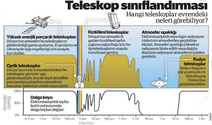 Teleskop sınıflandırması, teleskop çeşitleri nelerdir?