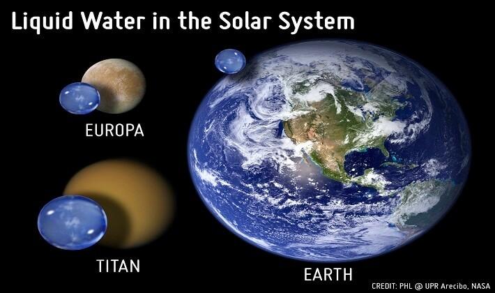 Jüpiter'in uydusu Europa, Satürn'ün en büyük uydusu Titan ve Dünyanın su bakımından kıyaslanmasına bakıldığında Titan gezegeninde dünyadan çok çok fazla su var