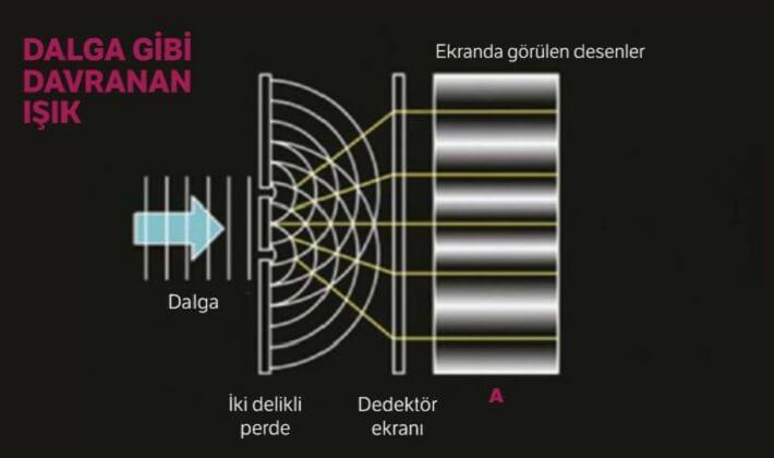 Hayretlere düşüren Temel Kuantum Deneyi 1