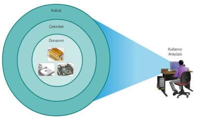 CLI nedir? GUI nedir? OS nedir? |  Network Eğitimleri